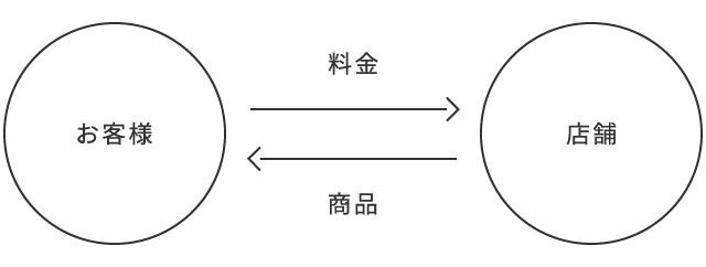 1.交換の図_お客様-店舗