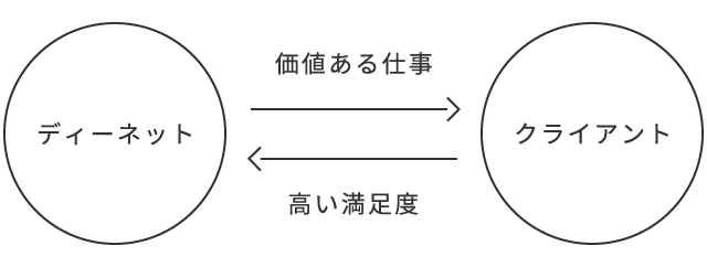 1.交換の図_ディーネット-クライアント