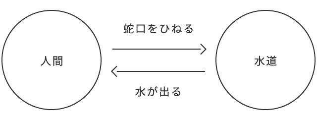 1.交換の図_人間-水道