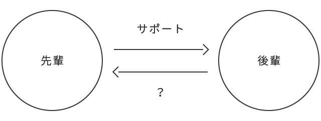 1.交換の図_先輩-後輩