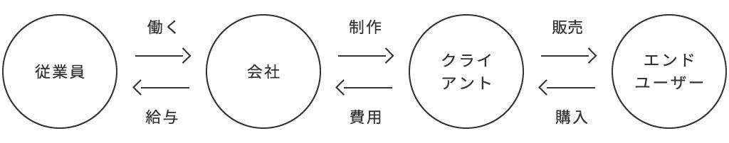 1.交換の図_従業員-会社-クライアント-エンドユーザー