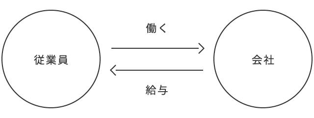 1.交換の図_従業員-会社