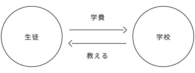 1.交換の図_生徒-学校