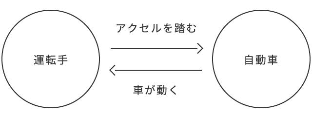 1.交換の図_運転手-自動車