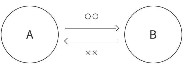 1.交換の図_A-B