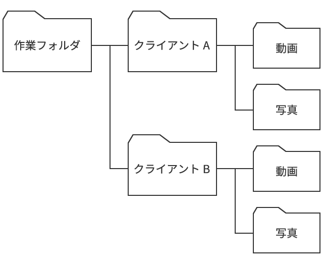 2.ツリーの図_フォルダ分け