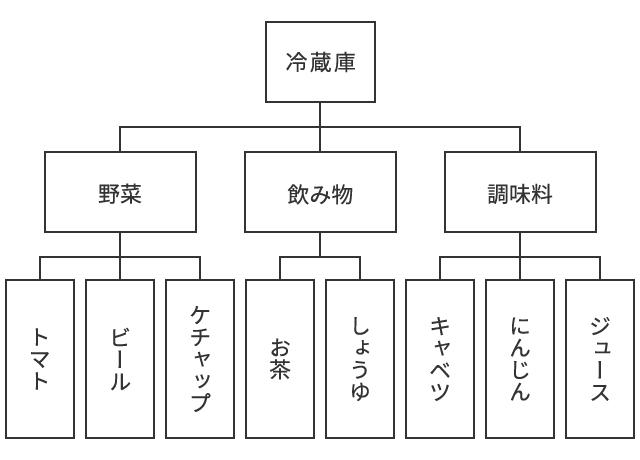 2.ツリーの図_分類3