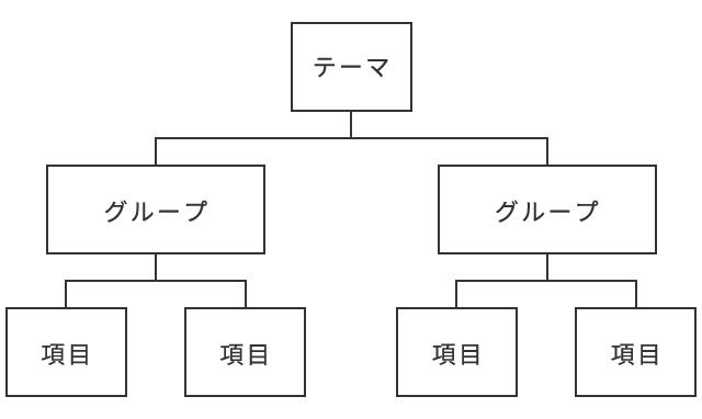 2.ツリーの図_基本