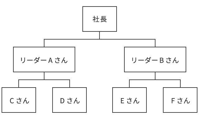 2.ツリーの図_組織図