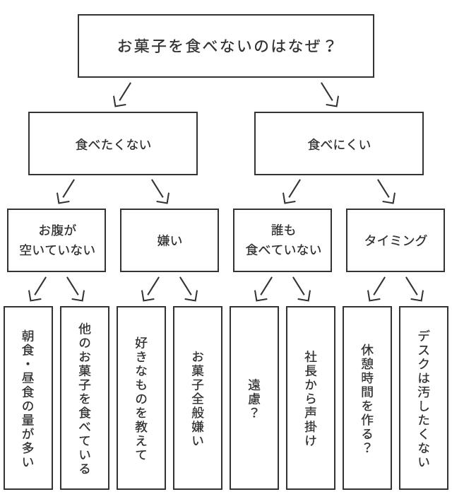3.深堀の図_お菓子を食べないのはなぜ?
